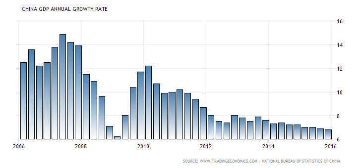 china-gdp-growth-annual (1)
