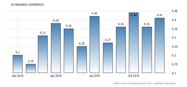 euro-area-business-confidence