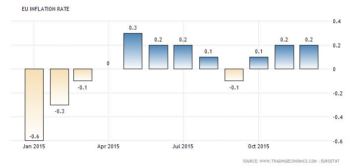 euro-area-inflation-cpi