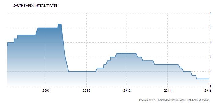 south-korea-interest-rate