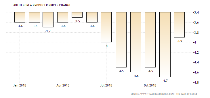 south-korea-producer-prices-change