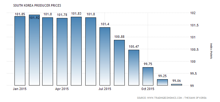 south-korea-producer-prices