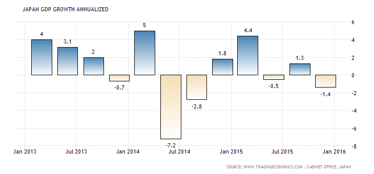 japan-gdp-growth-annualized USDJPY