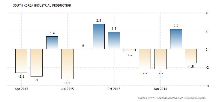 south-korea-industrial-production-1 Produksi Industri Korea Selatan Maret Merosot