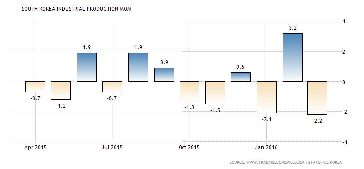 south-korea-industrial-production-mom Produksi Industri Korea Selatan Maret Merosot
