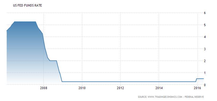 united-states-interest-rate The Fed AS Pertahankan Suku Bunga Tetap, Akankah Naik Bulan Juni?
