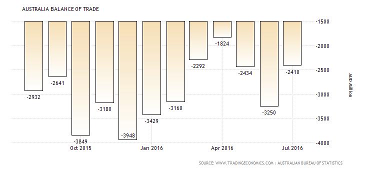 australia-balance-of-trade (4)