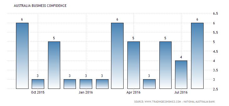 australia-business-confidence (3)