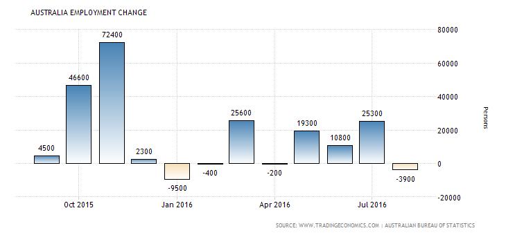 australia-employment-change (2)