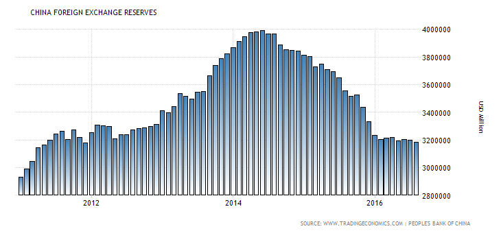 china-foreign-exchange-reserves (6)