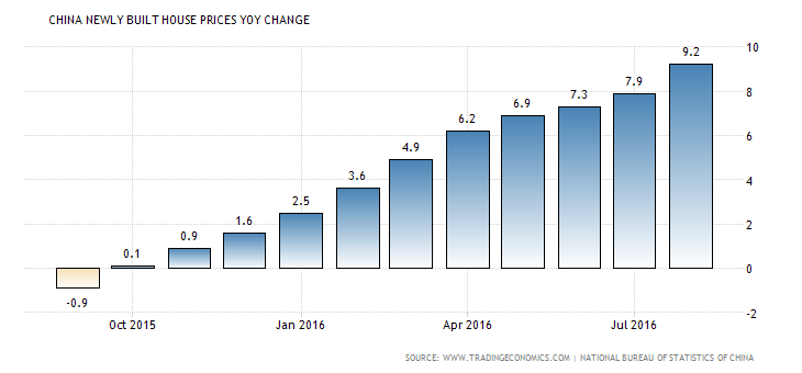 china-housing-index (7)