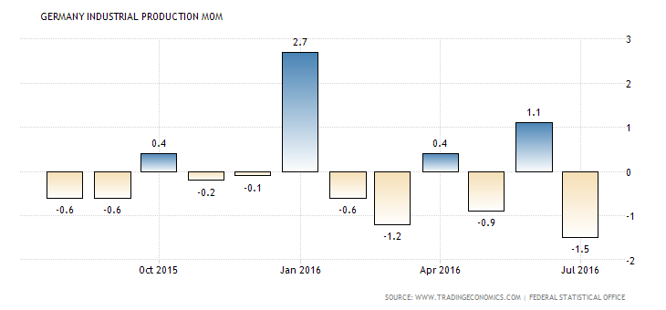 germany-industrial-production-mom (4)