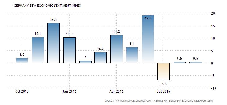 germany-zew-economic-sentiment-index (6)