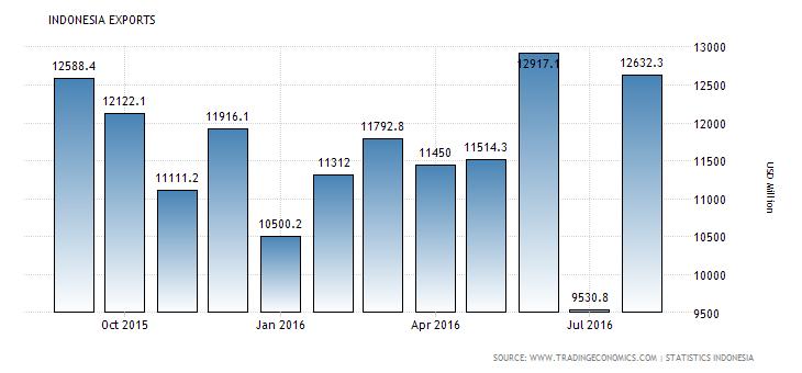 indonesia-exports (4)