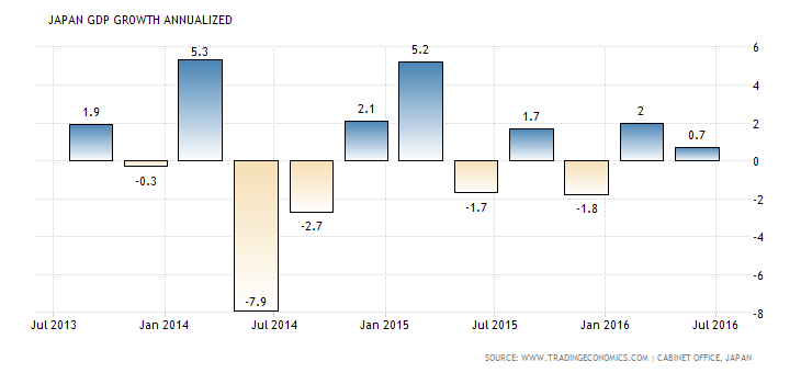 japan-gdp-growth-annualized (4)