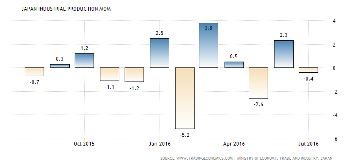 japan-industrial-production-mom (5)