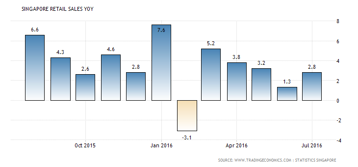 singapore-retail-sales-annual (1)