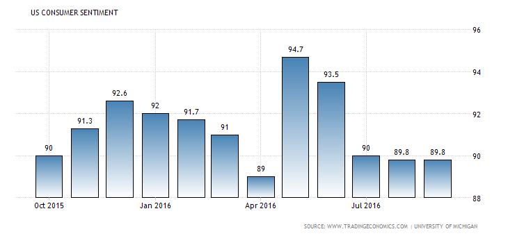united-states-consumer-confidence (1)