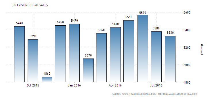 united-states-existing-home-sales