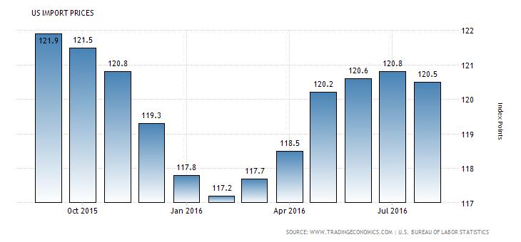 united-states-import-prices