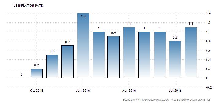 united-states-inflation-cpi (5)