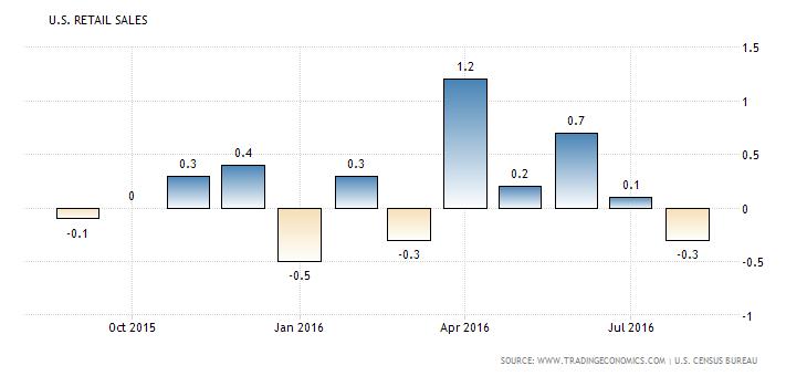 united-states-retail-sales (3)