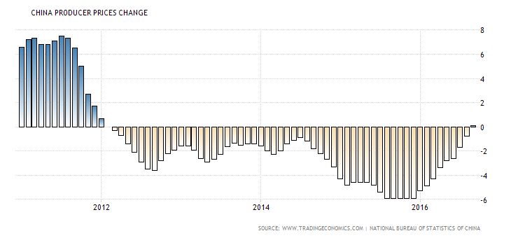 china-producer-prices-change