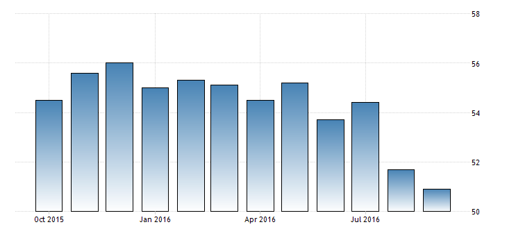 germany-services-pmi