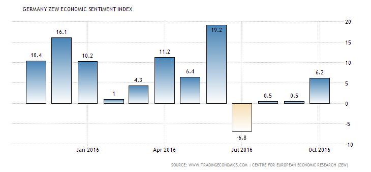 germany-zew-economic-sentiment-index