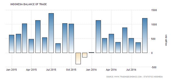 indonesia-balance-of-trade