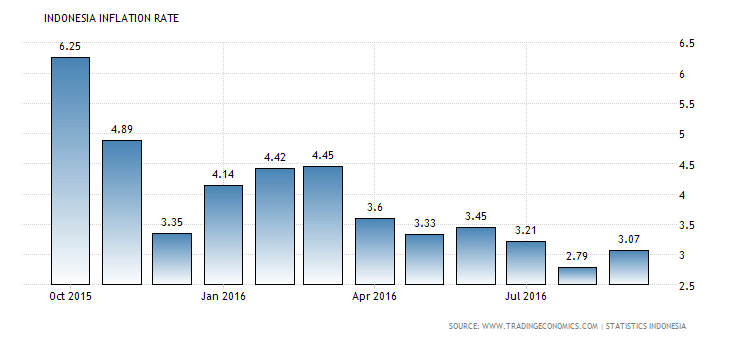 indonesia-inflation-cpi