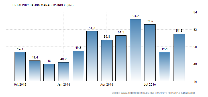 united-states-business-confidence