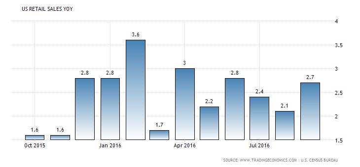 united-states-retail-sales-annual