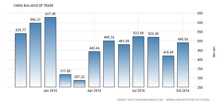 china-balance-of-trade