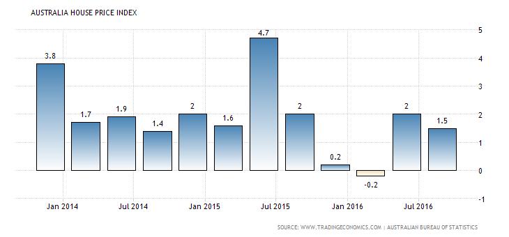 australia-housing-index