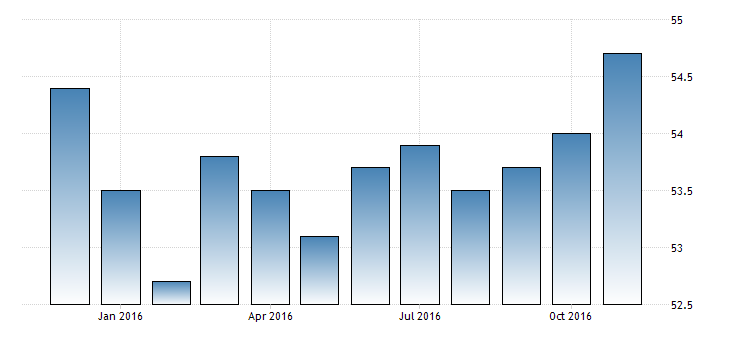 china-non-manufacturing-pmi