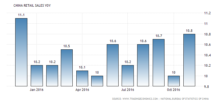 china-retail-sales-annual