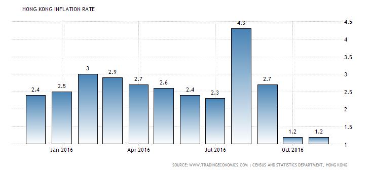 hong-kong-inflation-cpi
