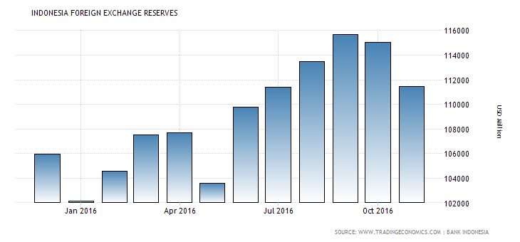 indonesia-foreign-exchange-reserves