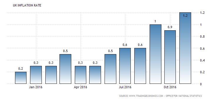united-kingdom-inflation-cpi
