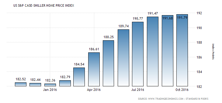 united-states-case-shiller-home-price-index