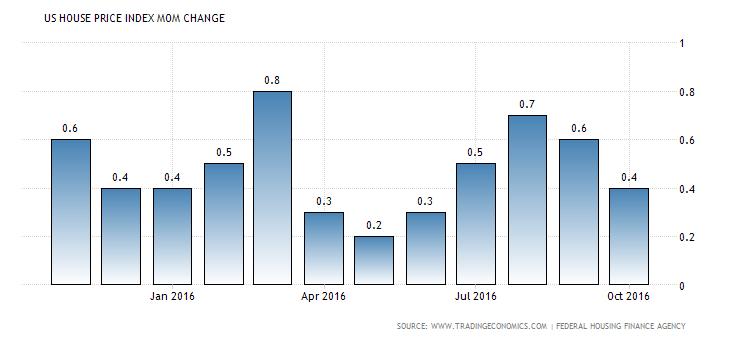 united-states-housing-index