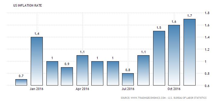 united-states-inflation-cpi