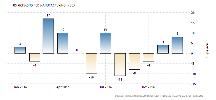 united-states-richmond-fed-manufacturing-index-