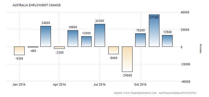 australia-employment-change