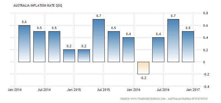 australia-inflation-rate-mom