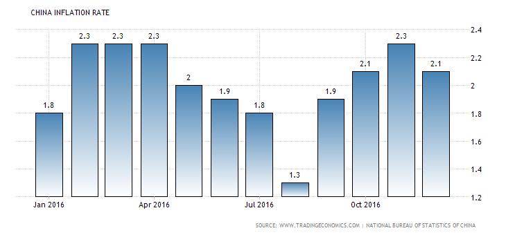 china-inflation-cpi