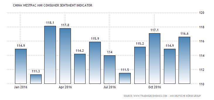 china-mni-consumer-sentiment