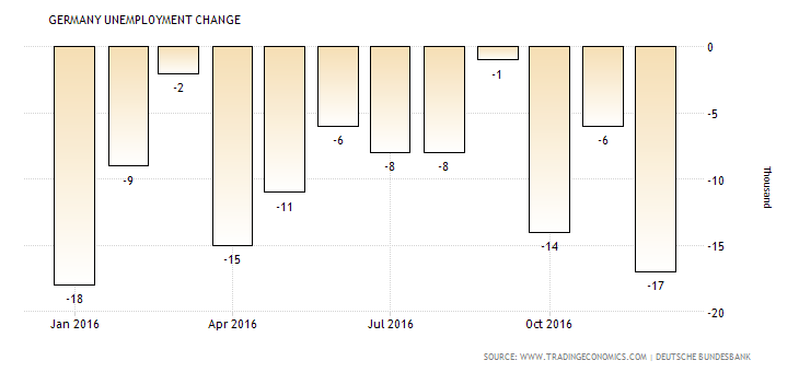germany-unemployment-change