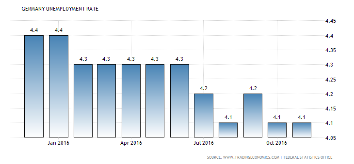 germany-unemployment-rate